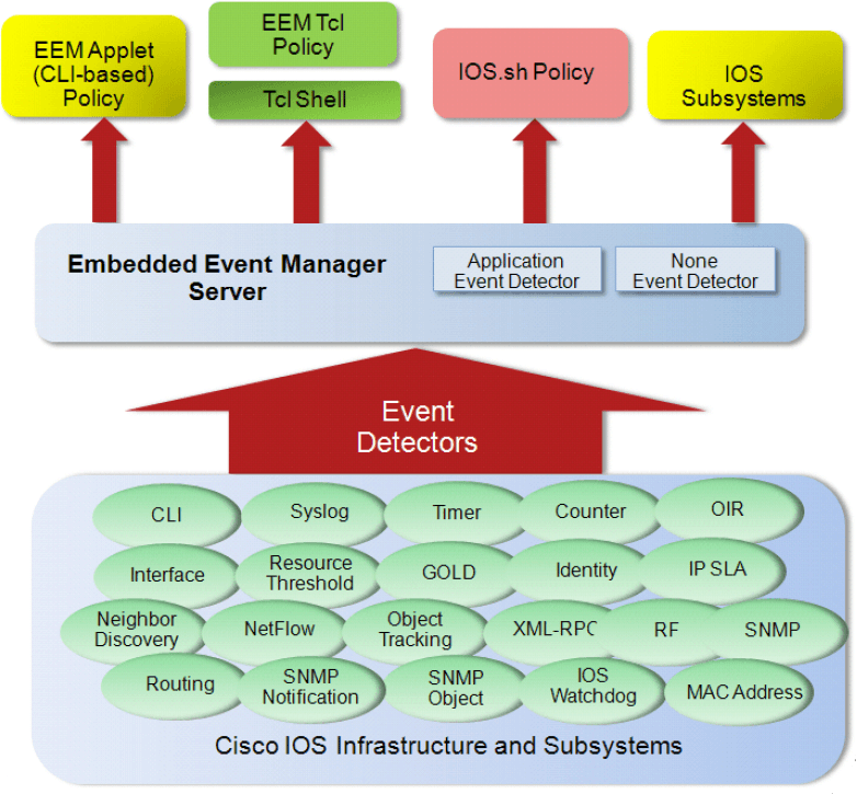 Cisco Embedded Event Manager (EEM)