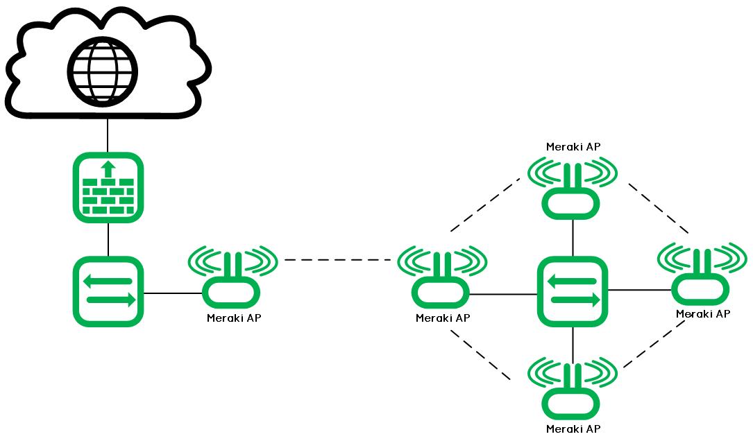 Meraki_Wireless-Bridge-3