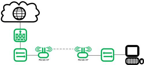 Meraki_Wireless-Bridge