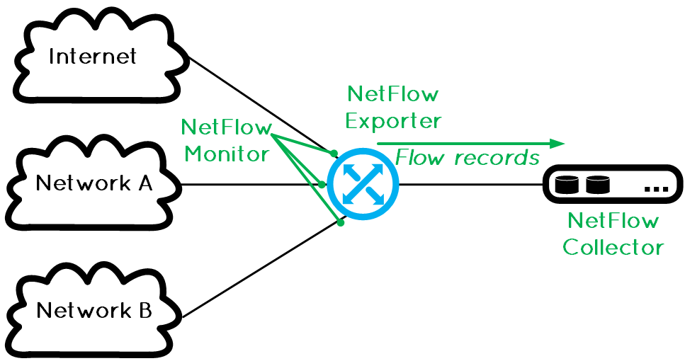 Cisco Flexible Netflow configuration