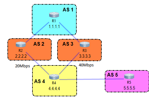 BGP load sharing and unequal cost load sharing