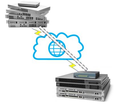 Site-to-site VPN tunnels between Meraki MX and Cisco ASA