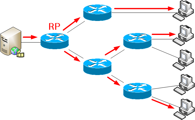 Multicast lab 1: Any-Source Multicast with static RP