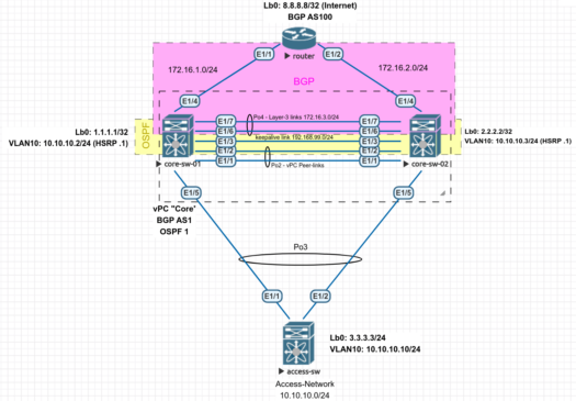 Cisco nx-os vPC
