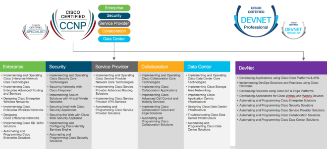 Cisco professional and specialist certifications