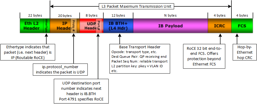 RoCEv2 packet format